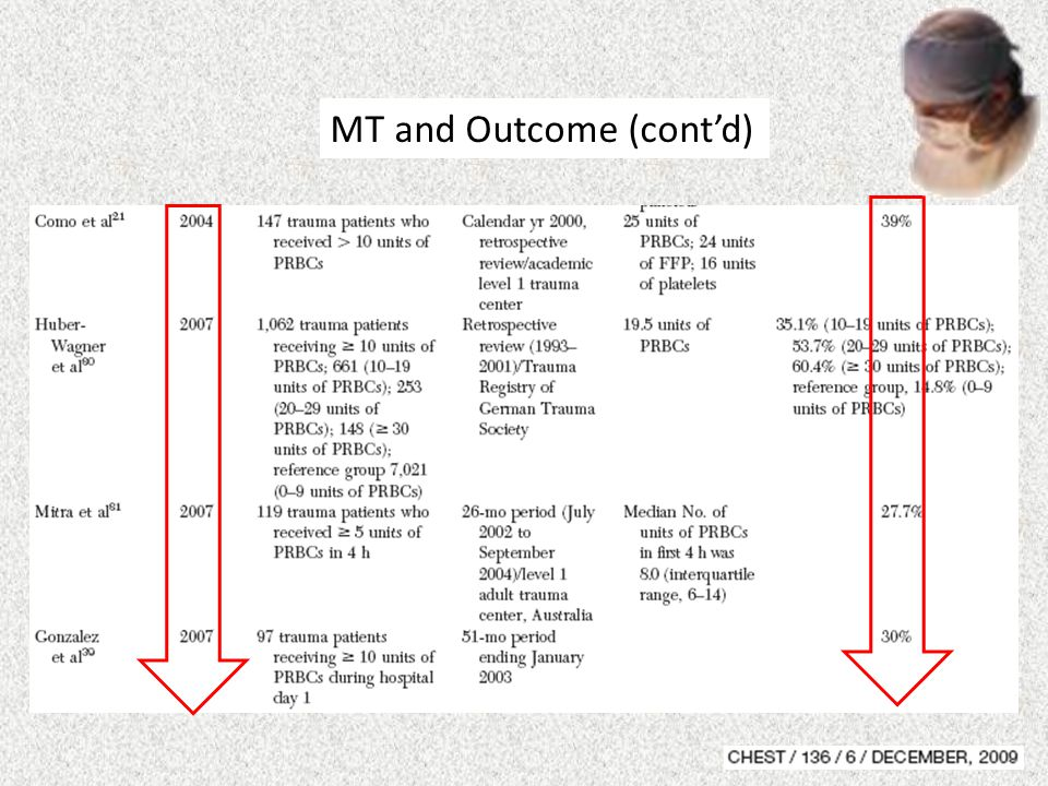 MT and Outcome (cont'd)
