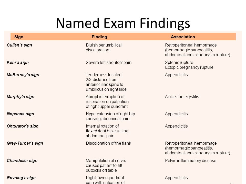 Named Exam Findings Sign Finding Association Cullen s sign