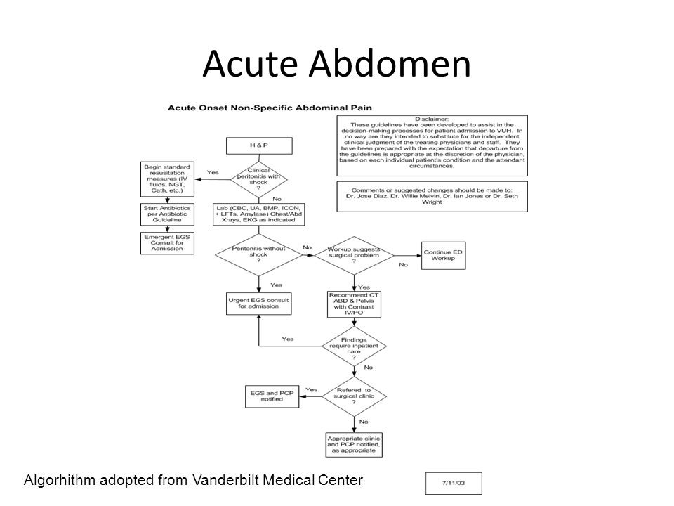 Acute Abdomen Algorhithm adopted from Vanderbilt Medical Center