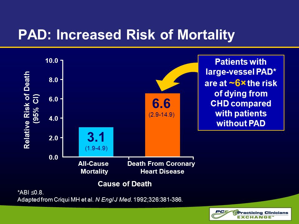 PAD: Increased Risk of Mortality