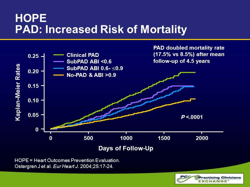 HOPE PAD: Increased Risk of Mortality