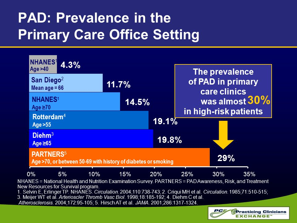 PAD: Prevalence in the Primary Care Office Setting