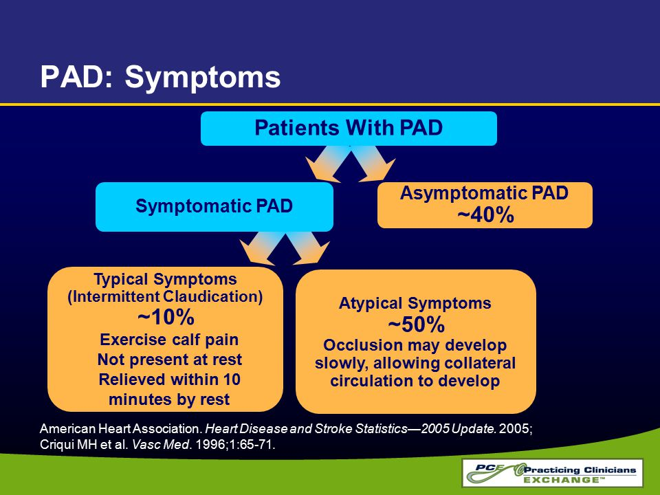 PAD: Symptoms Patients With PAD ~40% ~10% Asymptomatic PAD