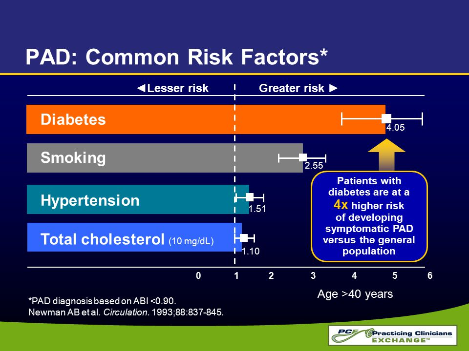 PAD: Common Risk Factors*