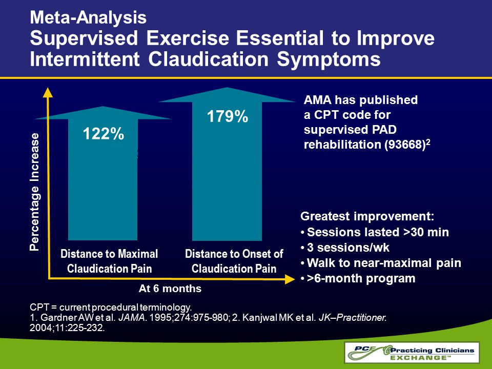 Meta-Analysis Supervised Exercise Essential to Improve Intermittent Claudication Symptoms