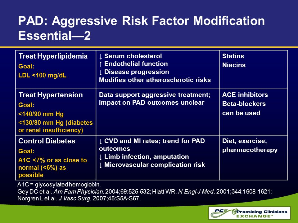 PAD: Aggressive Risk Factor Modification Essential—2