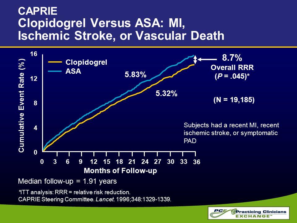 CAPRIE Clopidogrel Versus ASA: MI, Ischemic Stroke, or Vascular Death