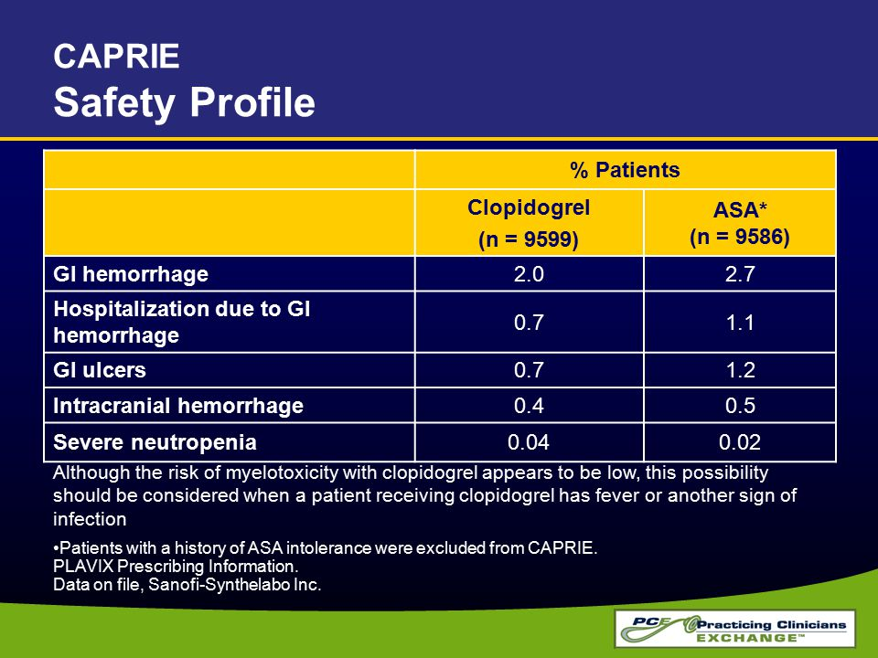 CAPRIE Safety Profile % Patients Clopidogrel (n = 9599)