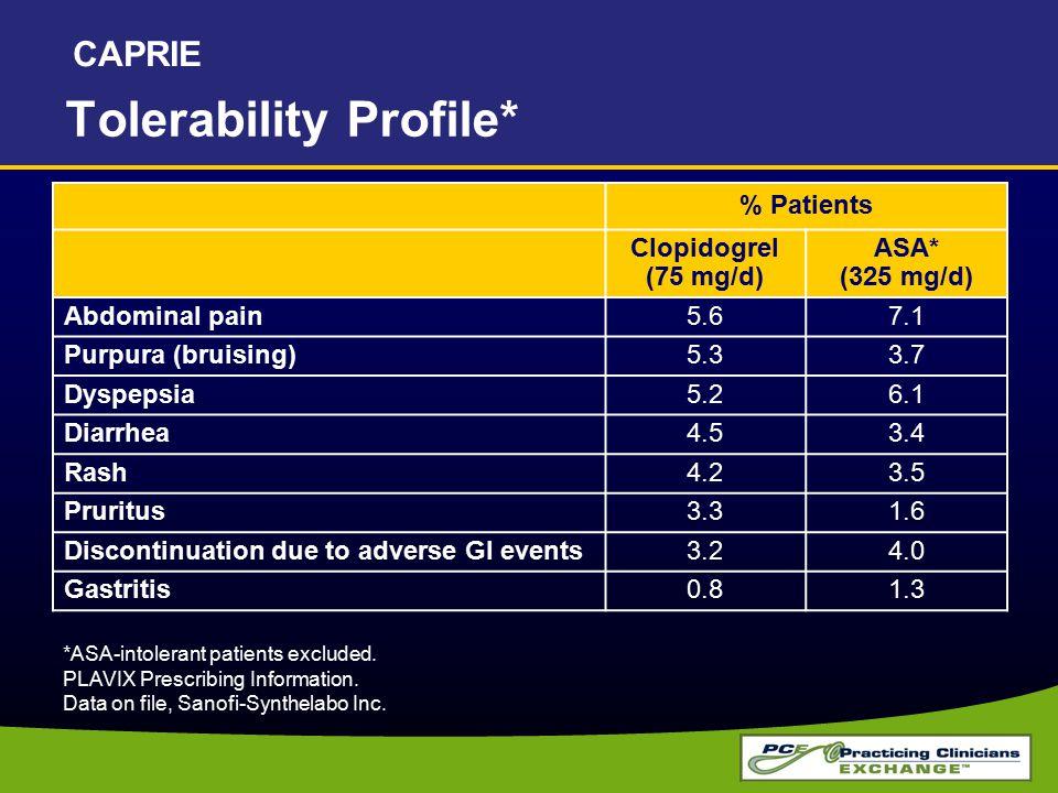 Tolerability Profile*