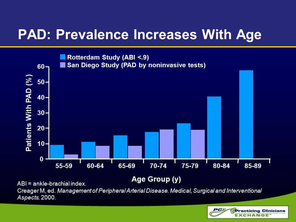 PAD: Prevalence Increases With Age
