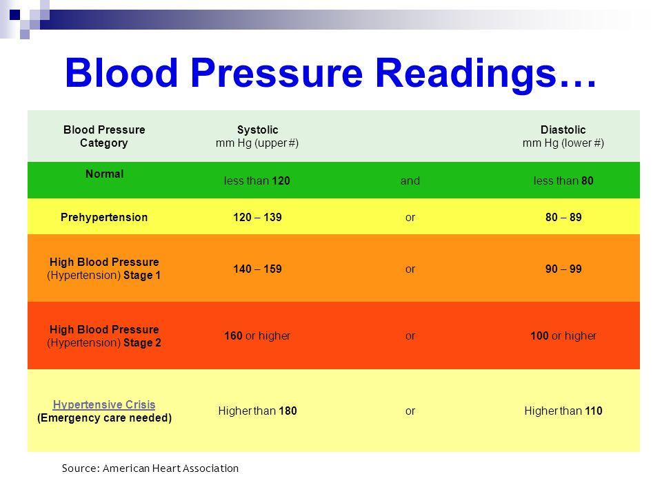 Blood Pressure Readings… Blood Pressure Category