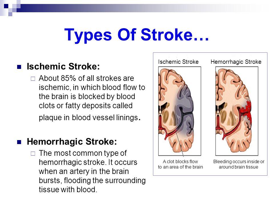Bleeding occurs inside or
