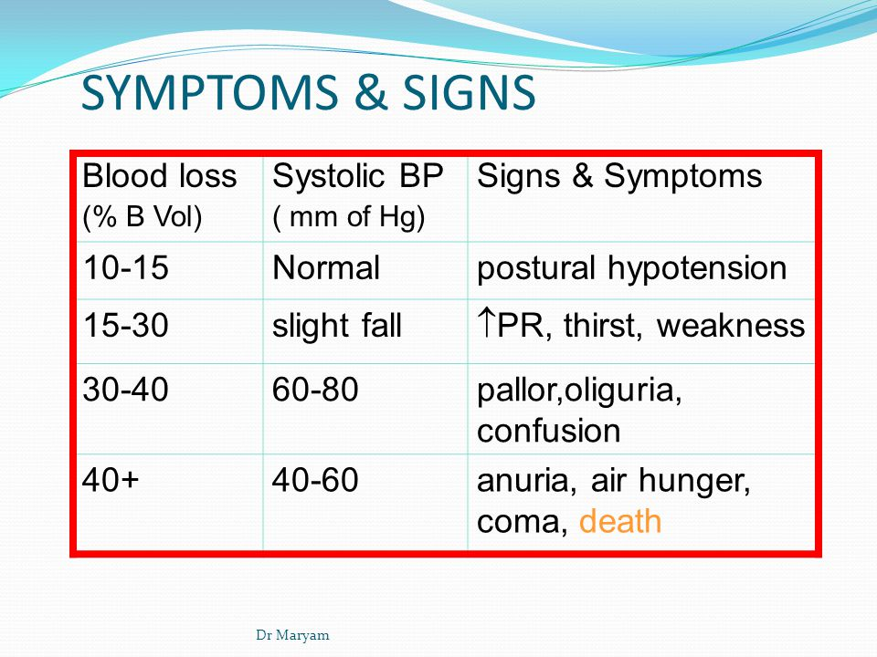 SYMPTOMS & SIGNS Blood loss Systolic BP Signs & Symptoms 10-15 Normal