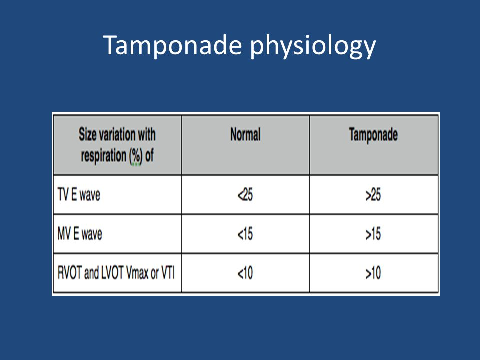 Tamponade physiology