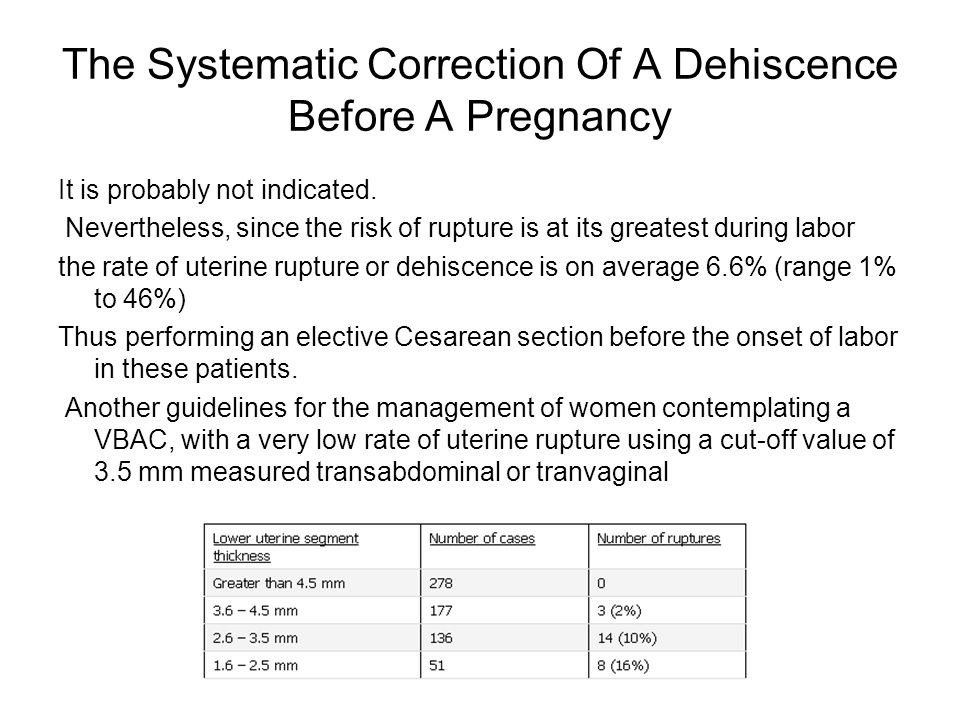 The Systematic Correction Of A Dehiscence Before A Pregnancy
