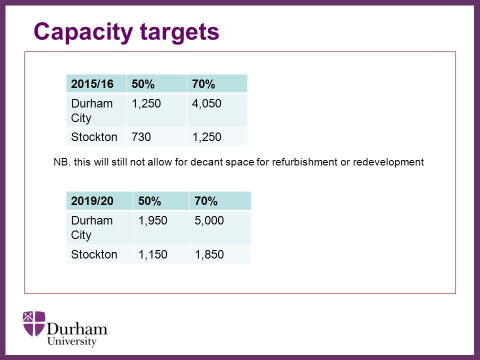 Capacity targets ∂ 2015/16 50% 70% Durham City 1,250 4,050 Stockton
