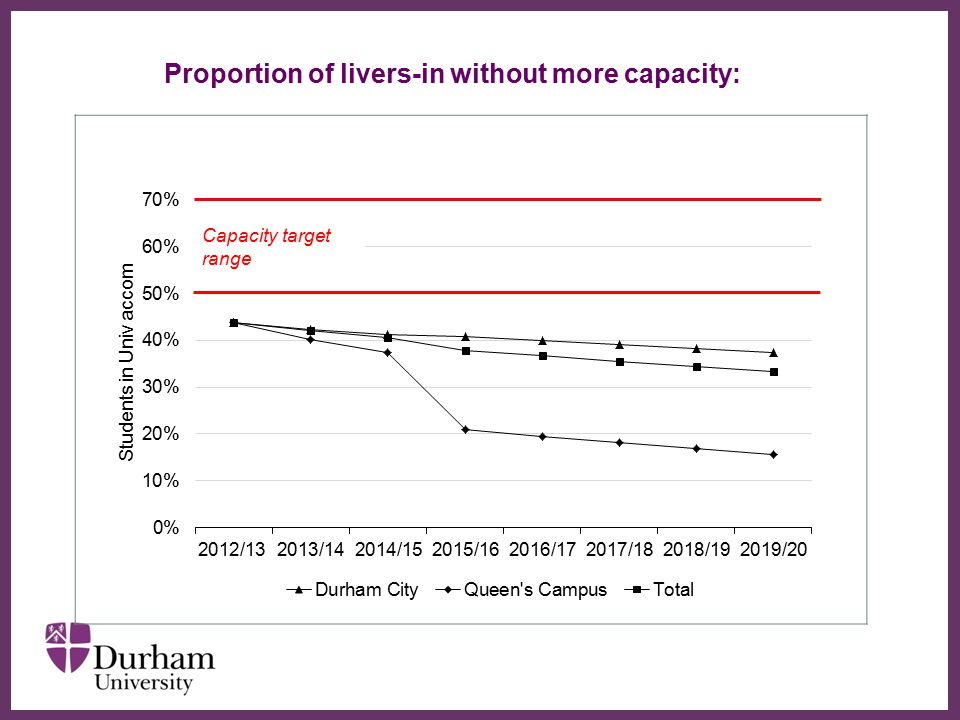 Proportion of livers-in without more capacity: