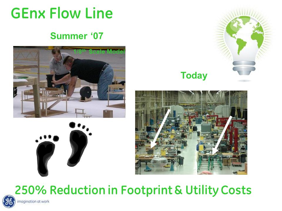 GEnx Flow Line 250% Reduction in Footprint & Utility Costs Summer '07