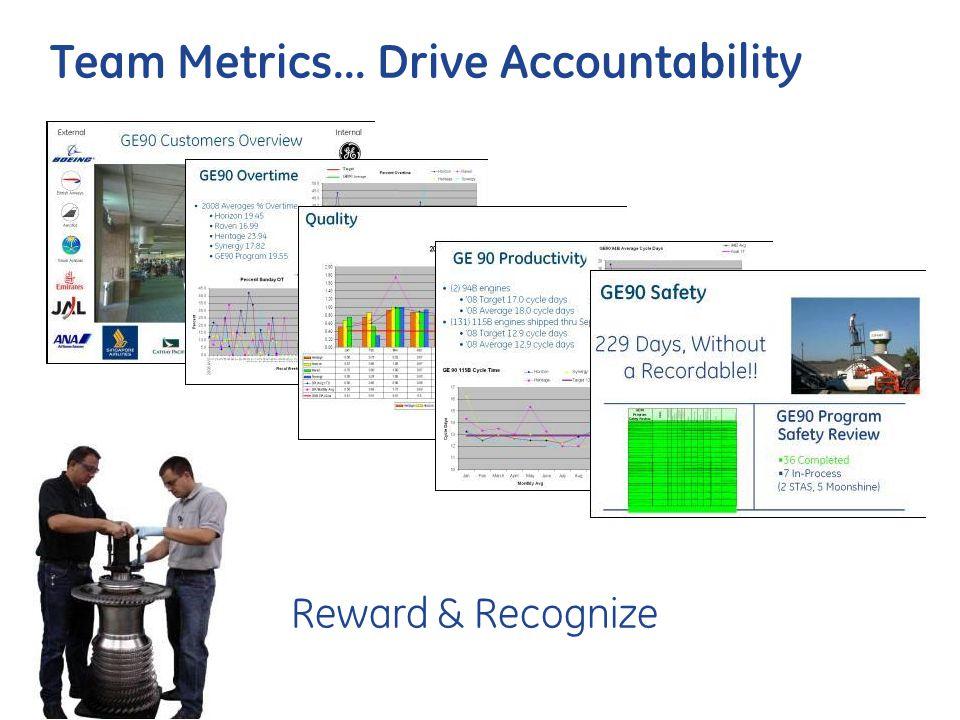 Team Metrics… Drive Accountability