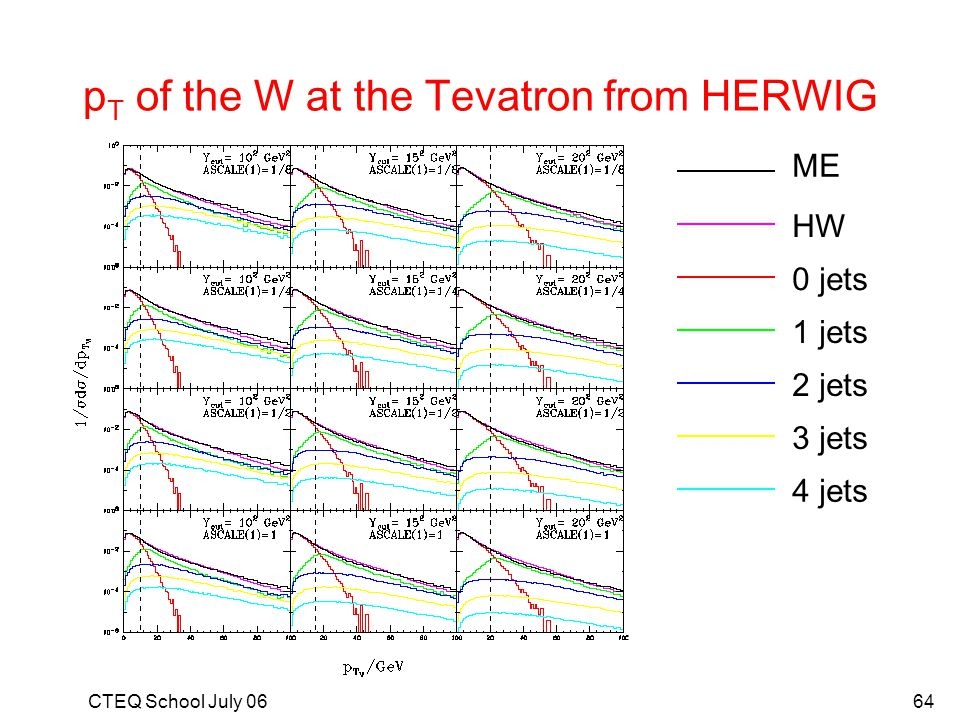 pT of the W at the Tevatron from HERWIG