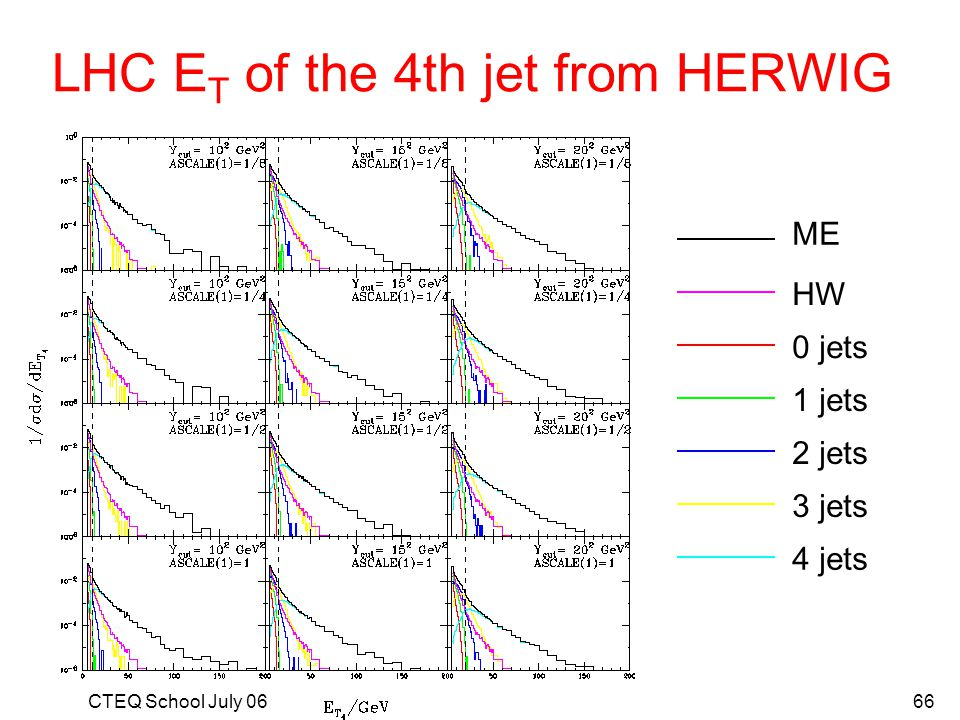 LHC ET of the 4th jet from HERWIG