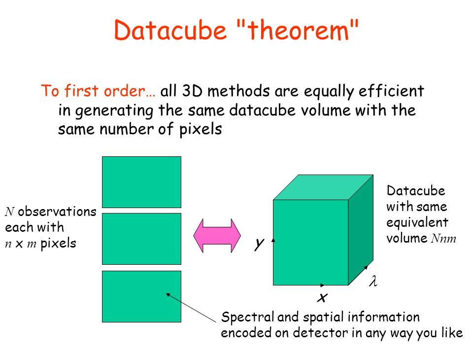 Datacube theorem To first order… all 3D methods are equally efficient in generating the same datacube volume with the same number of pixels.