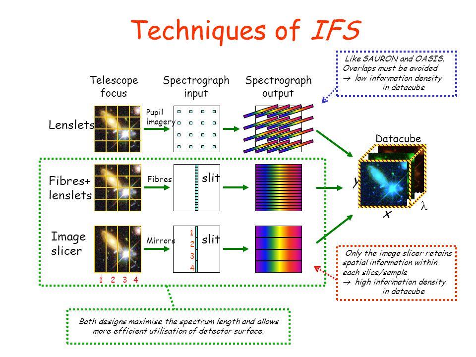 Techniques of IFS y  x Lenslets slit Fibres+ lenslets Image slicer