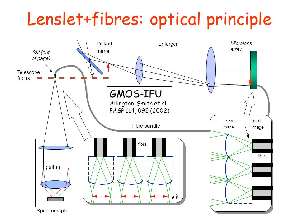 Lenslet+fibres: optical principle
