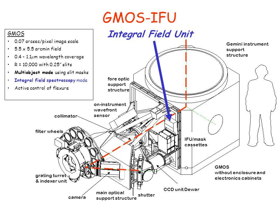 GMOS-IFU Integral Field Unit GMOS 0.07 arcsec/pixel image scale