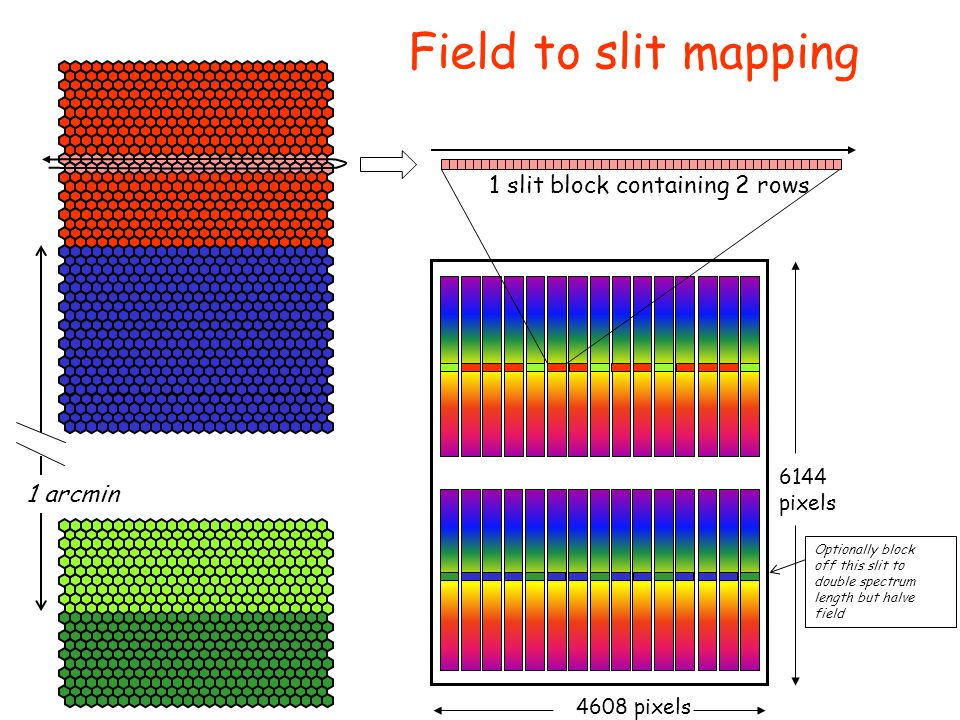 Field to slit mapping 1 slit block containing 2 rows 1 arcmin 6144