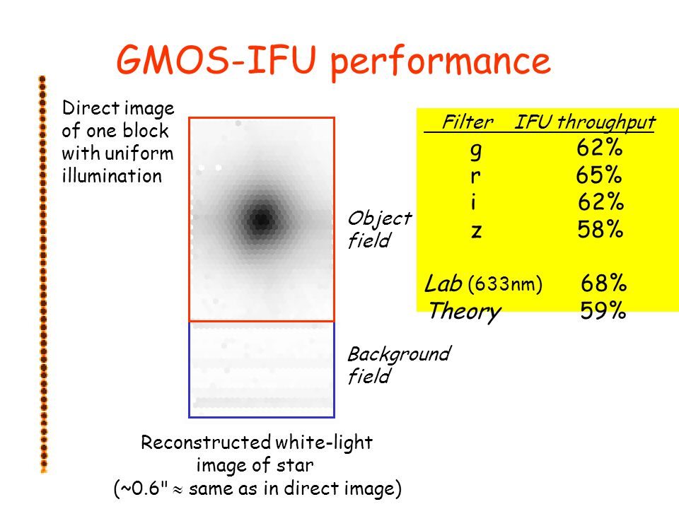 GMOS-IFU performance g 62% r 65% i 62% z 58% Lab (633nm) 68%