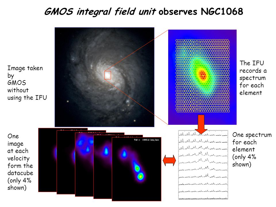 GMOS integral field unit observes NGC1068
