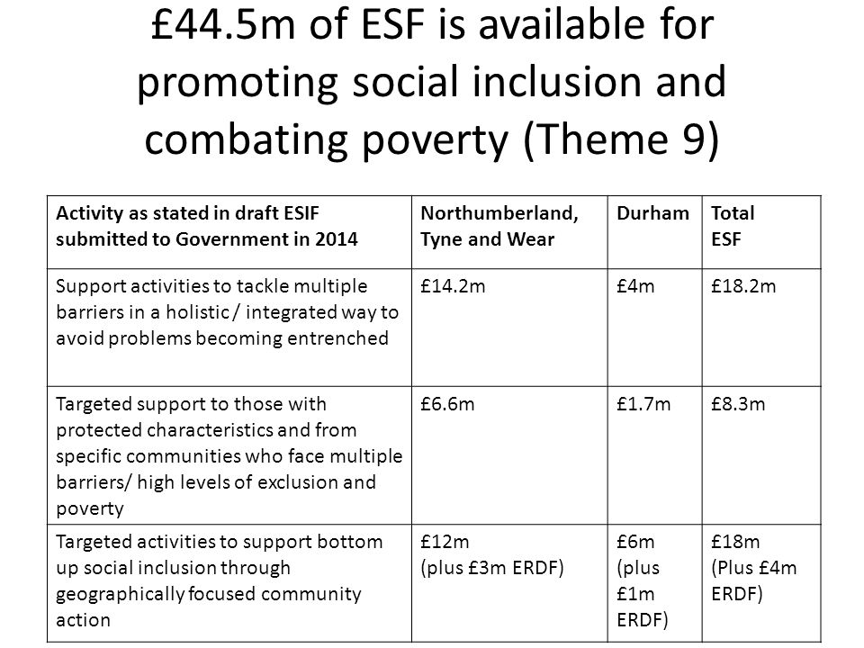 £44.5m of ESF is available for promoting social inclusion and combating poverty (Theme 9)