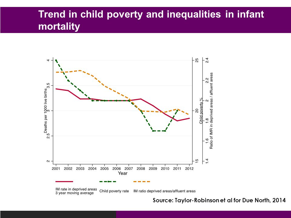 Trend in child poverty and inequalities in infant mortality