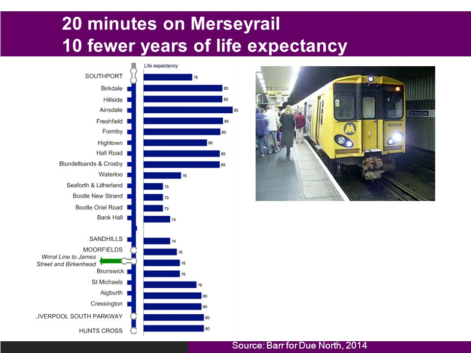 20 minutes on Merseyrail 10 fewer years of life expectancy