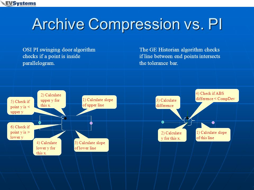 Archive Compression vs. PI