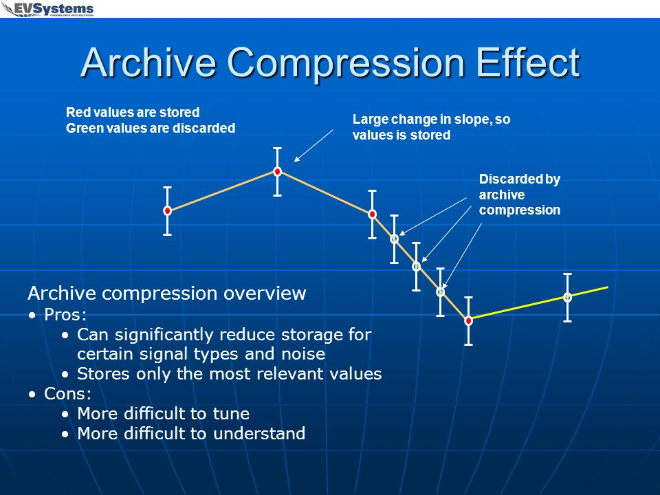 Archive Compression Effect