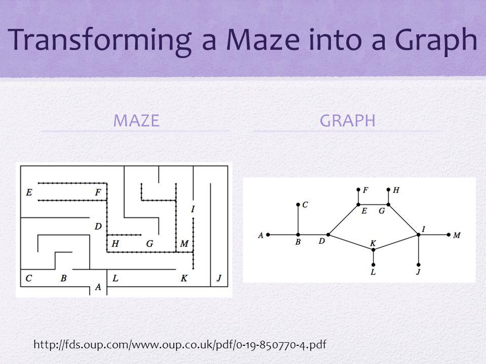 Transforming a Maze into a Graph
