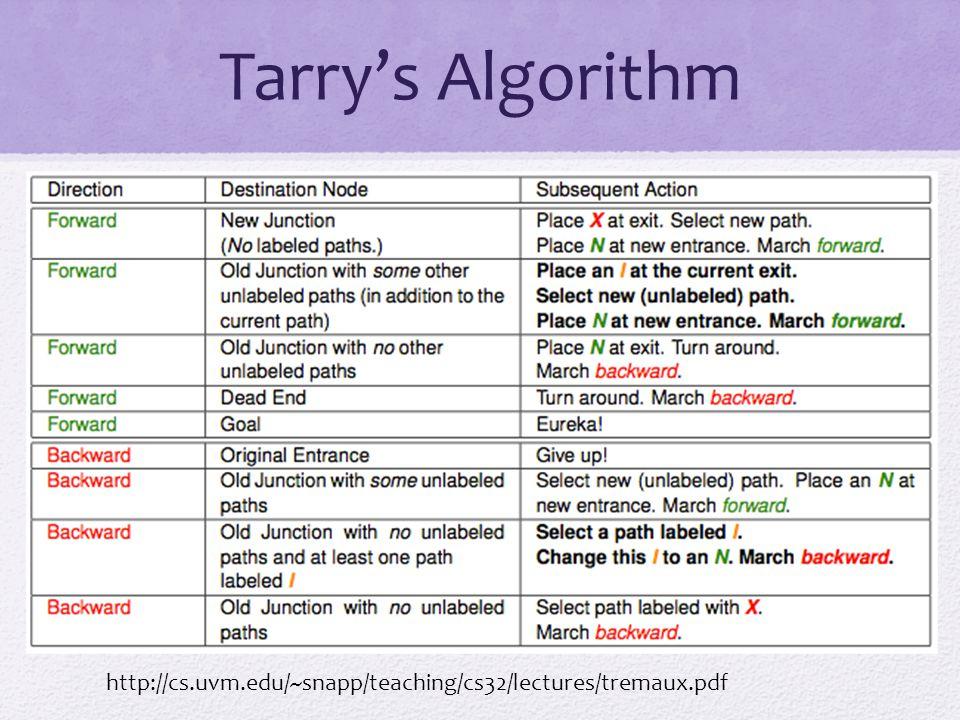 Tarry's Algorithm http://cs.uvm.edu/~snapp/teaching/cs32/lectures/tremaux.pdf