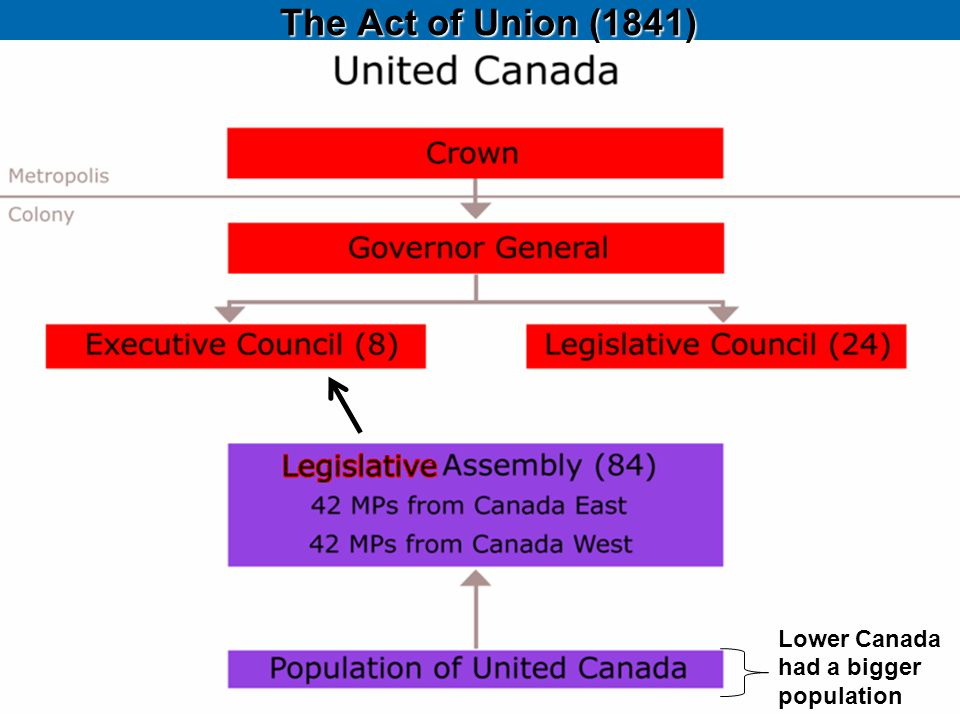 The Act of Union (1841) Lower Canada had a bigger population