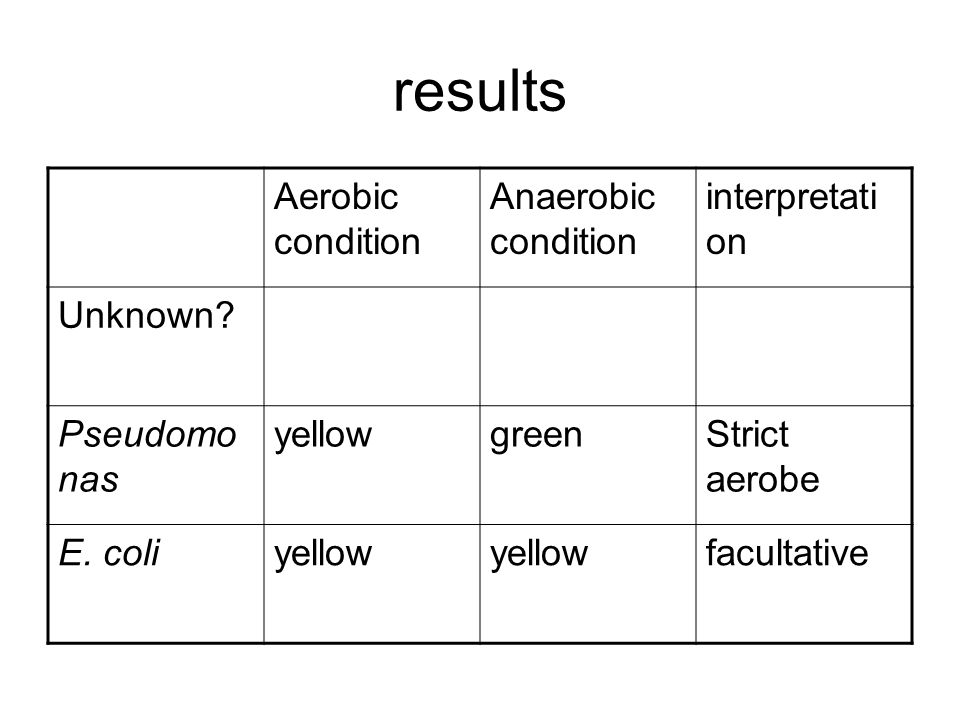 results Aerobic condition Anaerobic condition interpretation Unknown