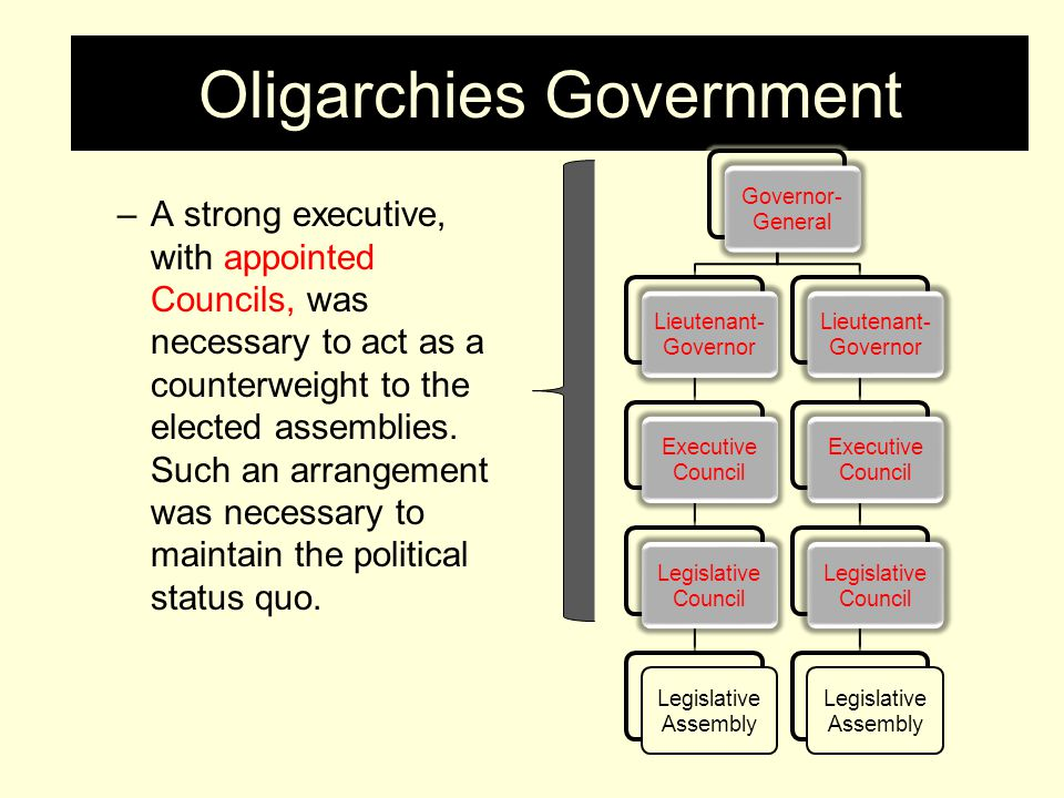 Oligarchies Government