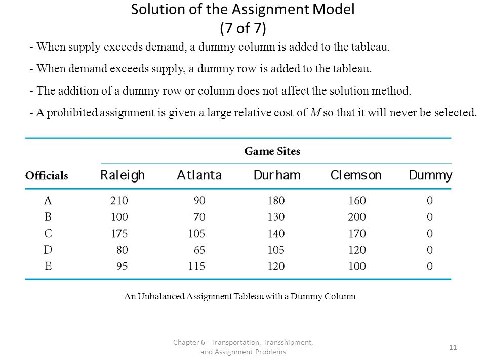 Solution of the Assignment Model (7 of 7)