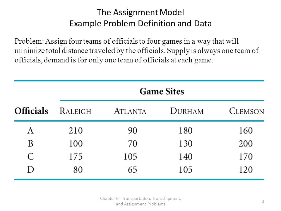 The Assignment Model Example Problem Definition and Data