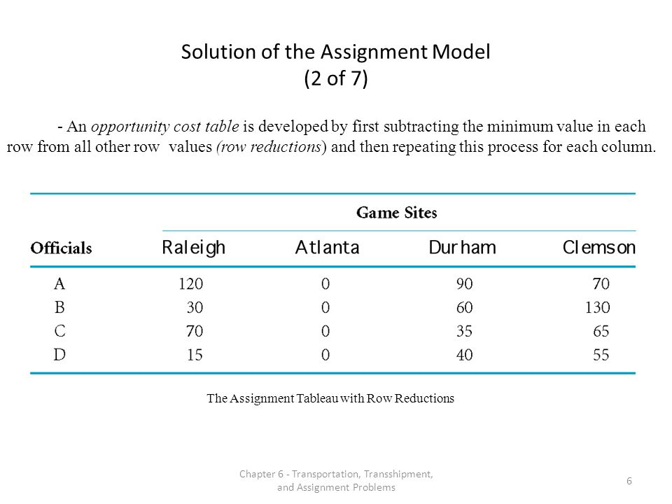 Solution of the Assignment Model (2 of 7)