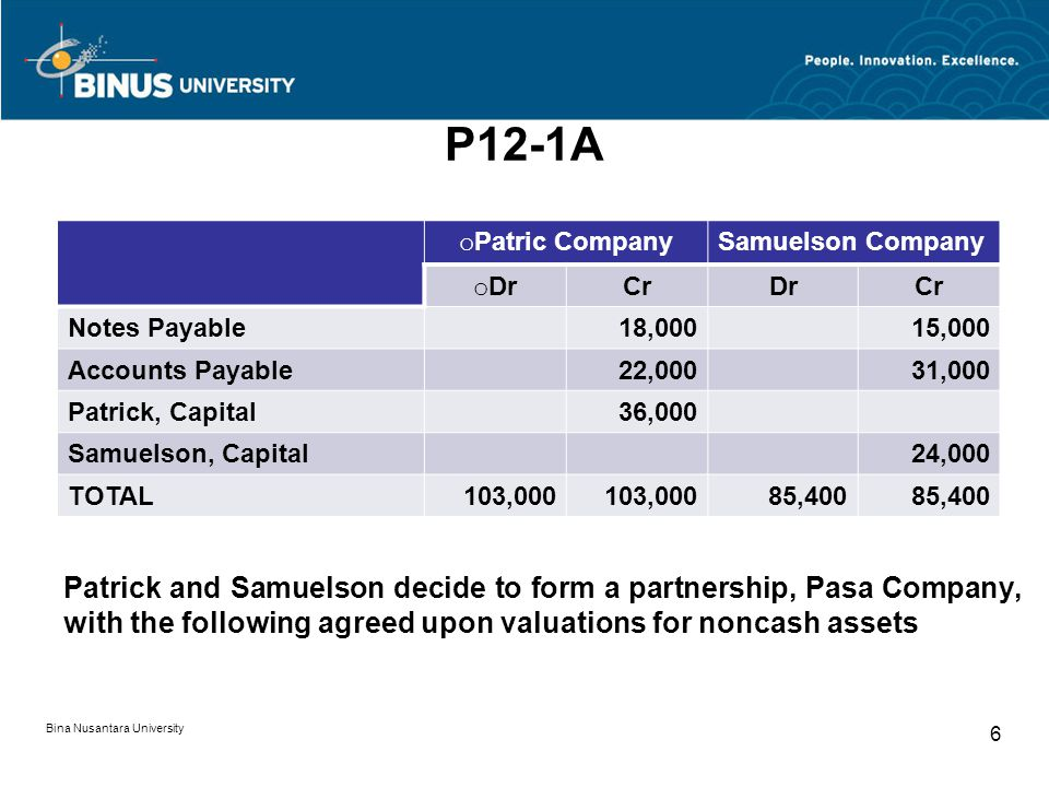 P12-1A Patrick and Samuelson decide to form a partnership, Pasa Company, with the following agreed upon valuations for noncash assets.