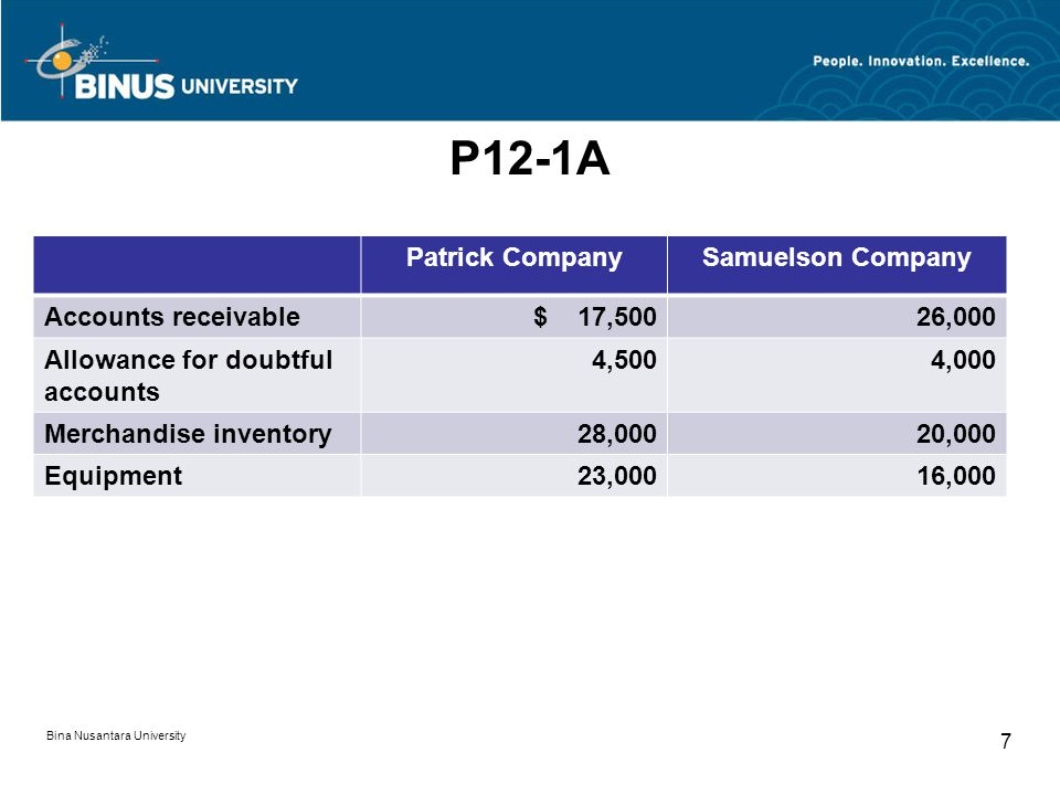 P12-1A Patrick Company Samuelson Company Accounts receivable $ 17,500