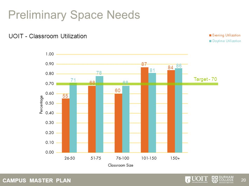 Preliminary Space Needs