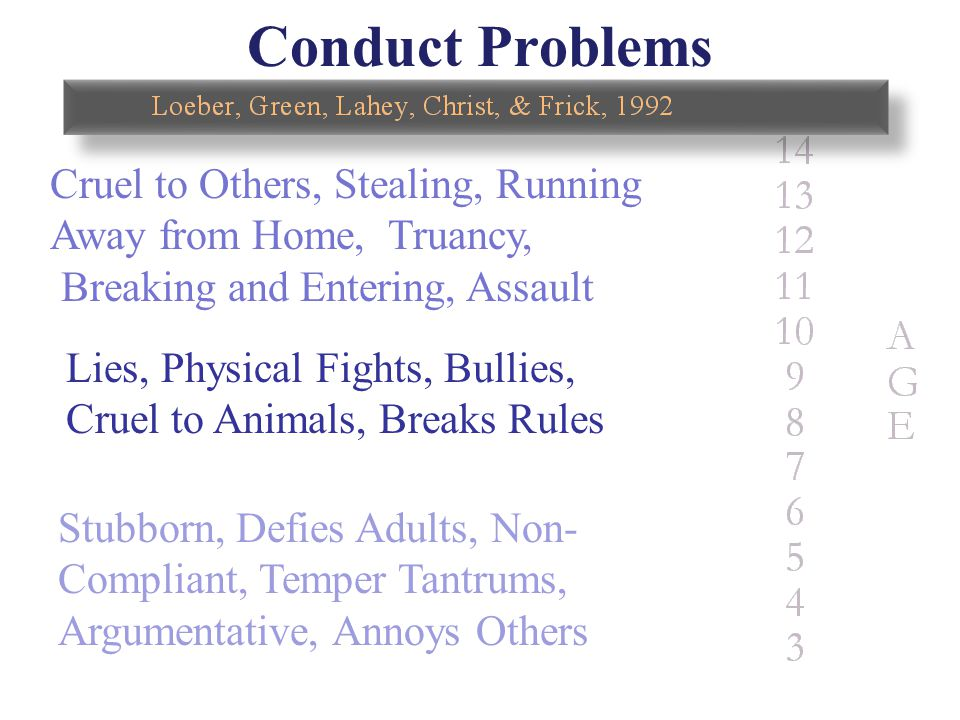 Conduct Problems Cruel to Others, Stealing, Running