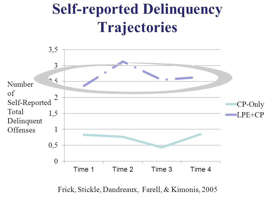 Self-reported Delinquency Trajectories